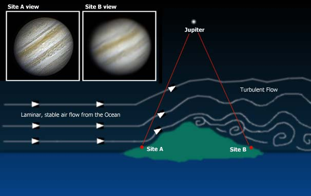 The Atmosphere And Observing - A Guide To Astronomical Seeing  - How To