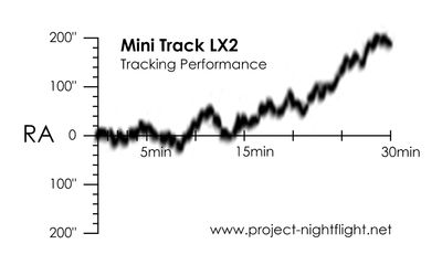 Mini Track LX2 tracking error