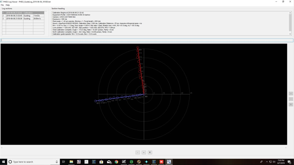 PHD calibration