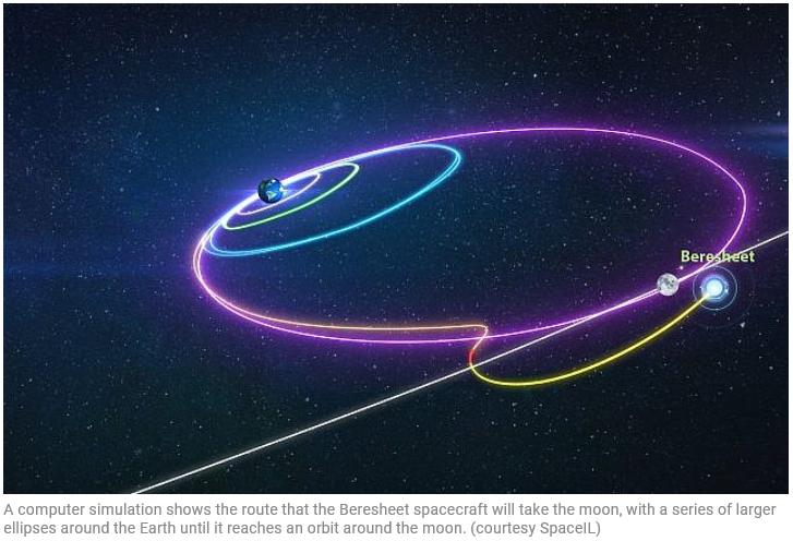 OrbitalGraphic