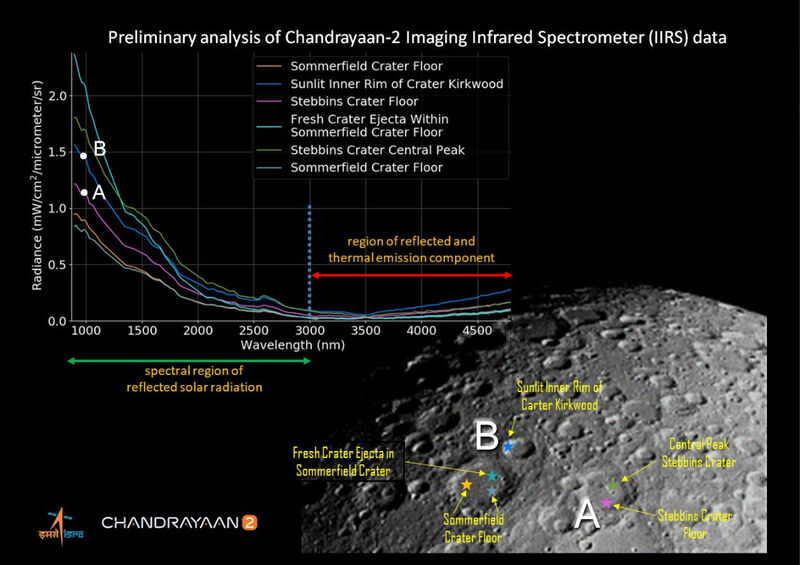 Chandrayaan2ReflectanceVersusFeatures