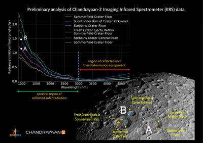Chandrayaan2ReflectanceVersusFeatures