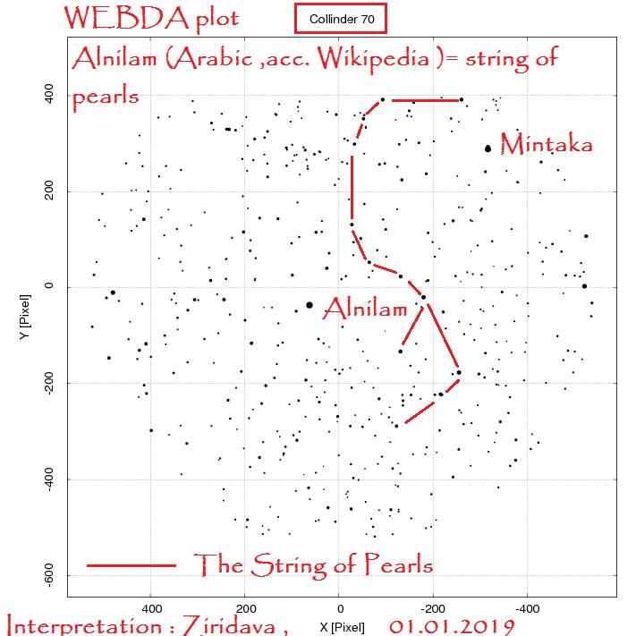 WEBDA plot Cluster Cr 70