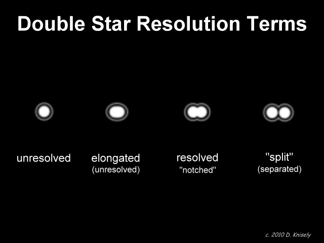 Doublestarresolutionterminology.D. Knisely