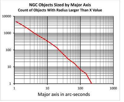 Ngc size distribution
