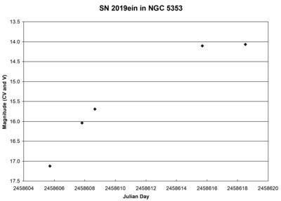 SN2019ein LC