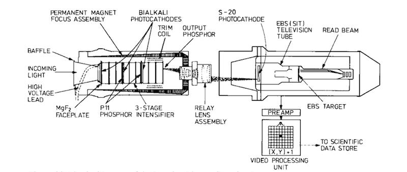 Hubble's FOC Layout