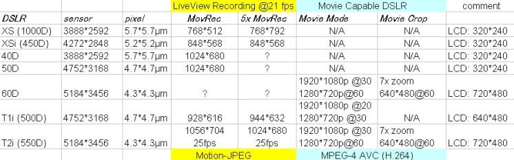 DSLR movie mode for planetary - Page 3 - DSLR & Digital