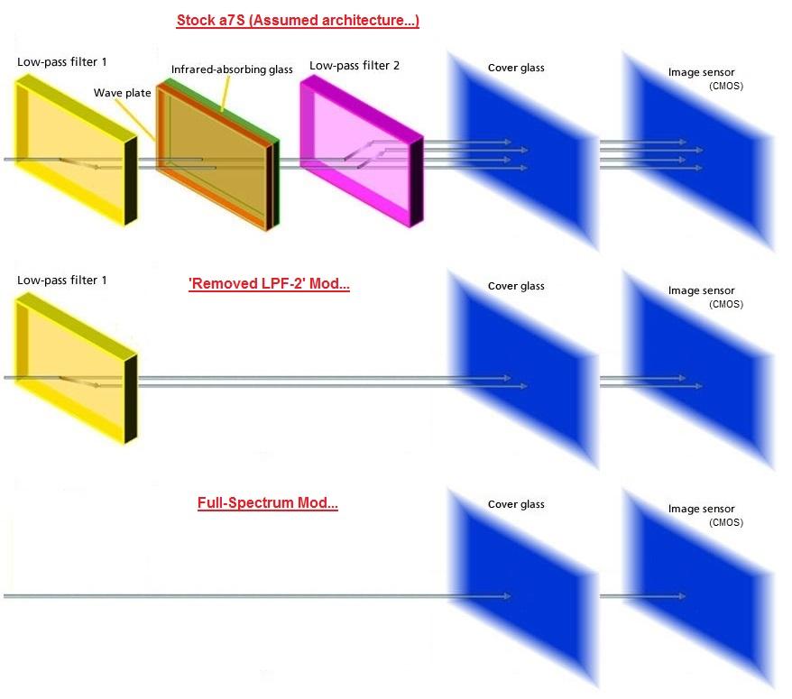 Knowing DSLR Mod Types    - DSLR & Digital Camera Astro Imaging