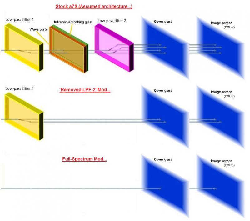 a7S_ModTypes.jpg