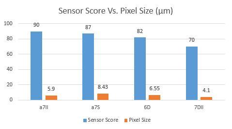 SensorScoreVsPixelSize.JPG