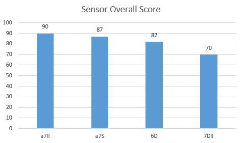 OverallSensorScore.JPG