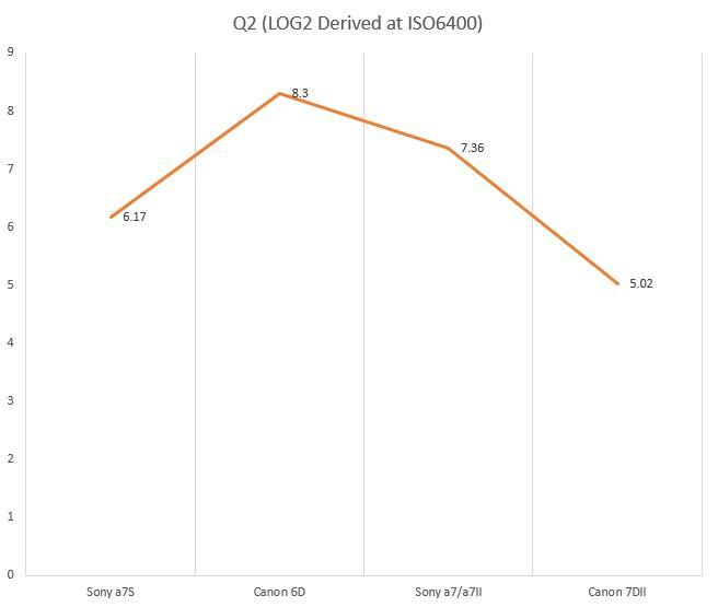Q2_Log2Derived-ISO6400.JPG