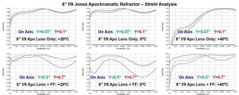 8f9 apo + FF Strehl analysis.jpg