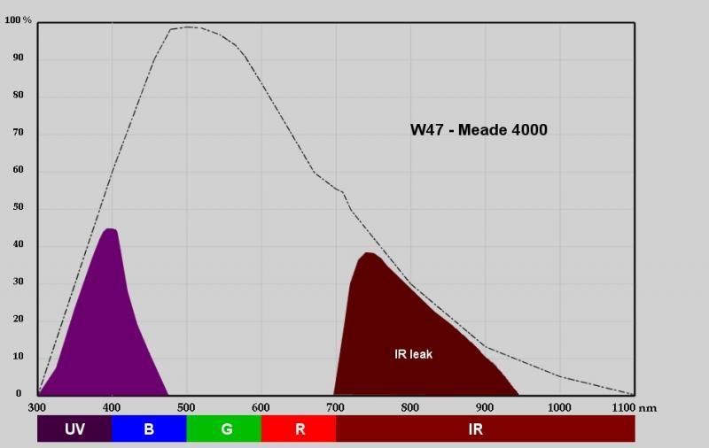 W47_BandPassGraph.jpg