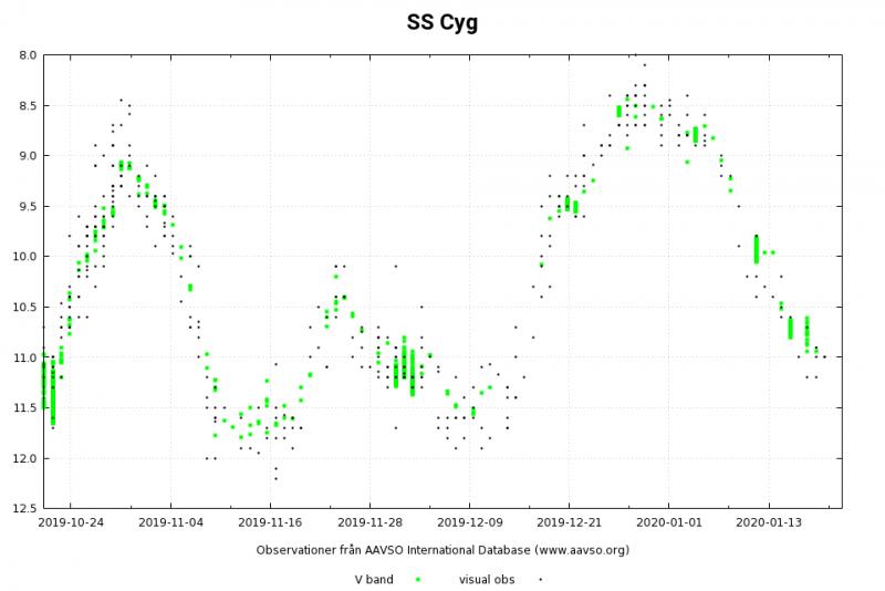 Cyg-SS_2019-10-21_2020-01-22.png