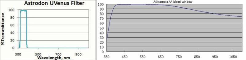 ASI-ClearWindowVsAstrodonuVenusGraphs.jpg