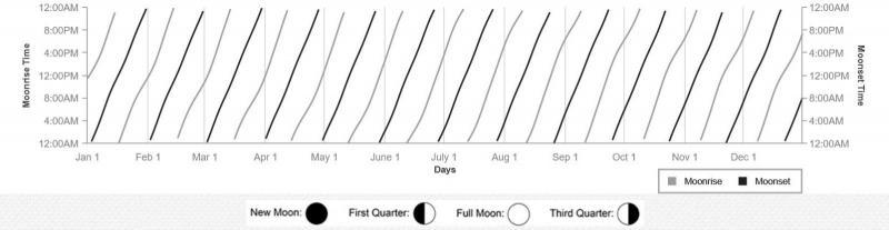 Moonrise-moonset plot.JPG
