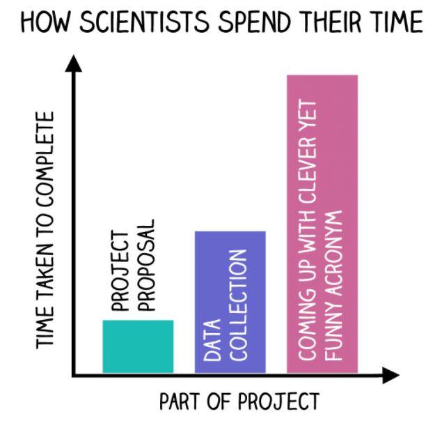 Scientists Spend Time.JPG