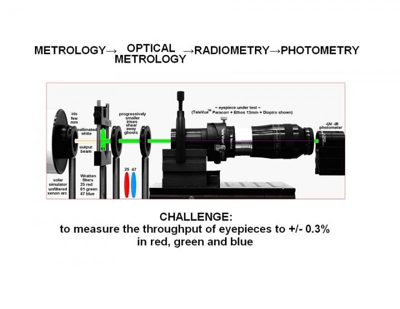 51 80Tom's Eyepiece Throughout Measurement Bench.jpg