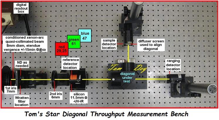52 80 Tom's Star Diagonal Throughput Measurement Bench.jpg