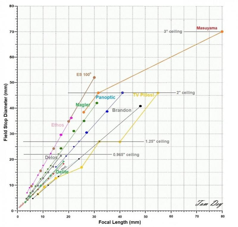 13 EYEPIECE GRAPH absolute field drawtube 11 jpg Tom Dey.jpg