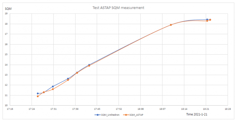 SQM measurment with ASTAP.png