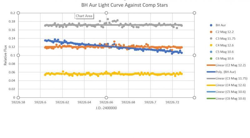 BH Aur Light Curve.jpg