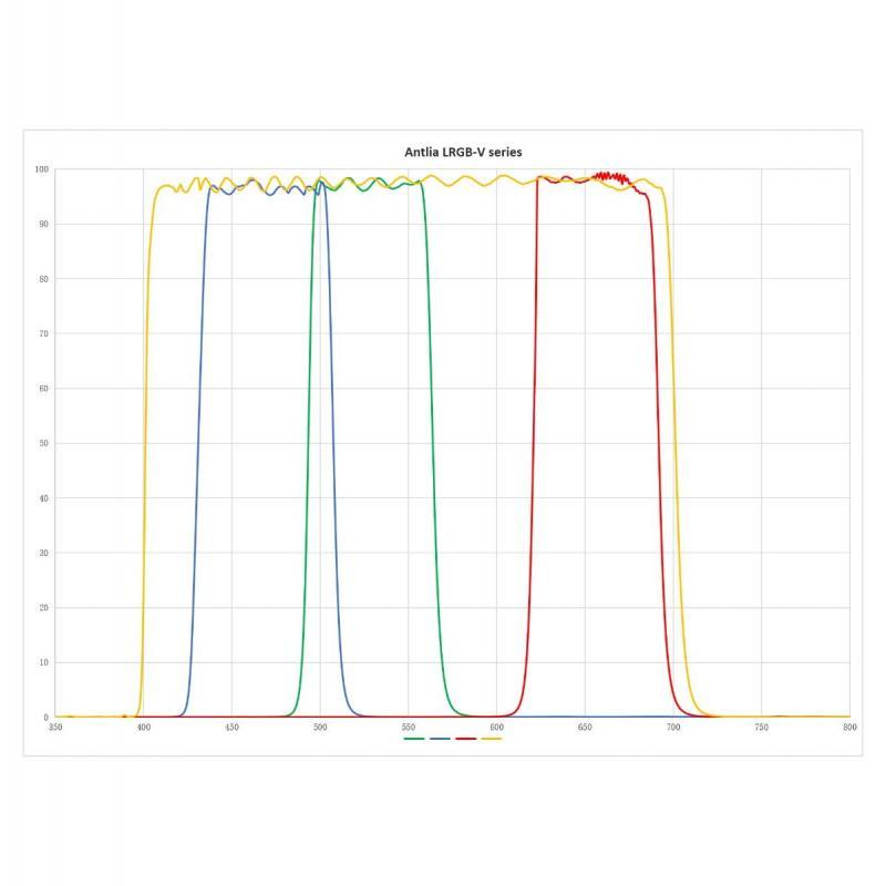Antlia lrgb-v_spectrum_curve_1.jpg