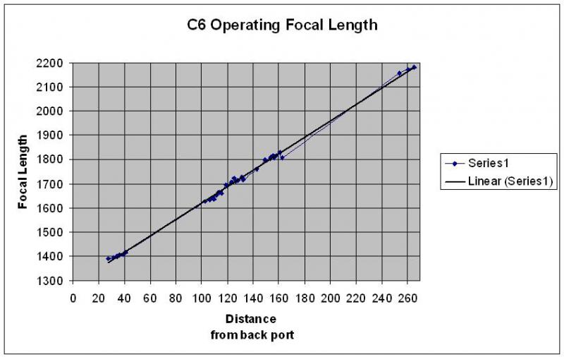 5092859-C6 Operating Focal Length.JPG