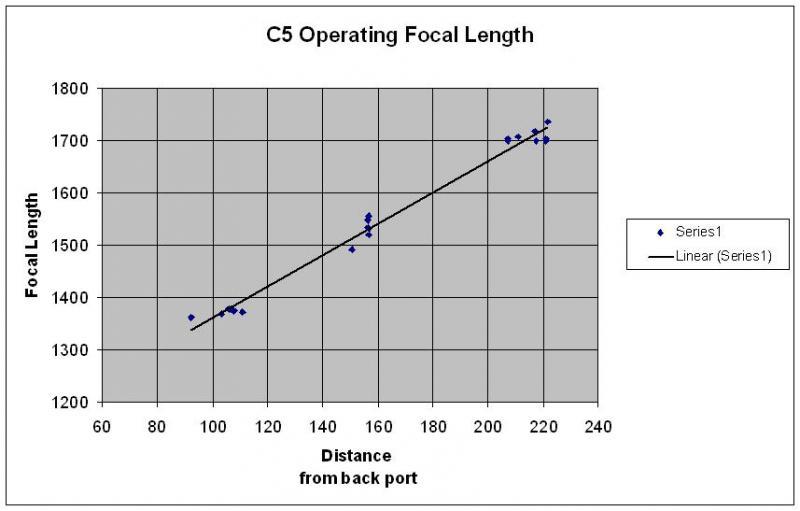 5094282-C5 Operating Focal Length.JPG