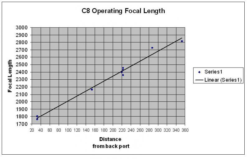 5095040-C8 Operating Focal Length.JPG