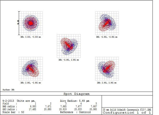 5661543-Spotdiagram 30 mm F10 Solid Schmidt-Cassegrain.JPG