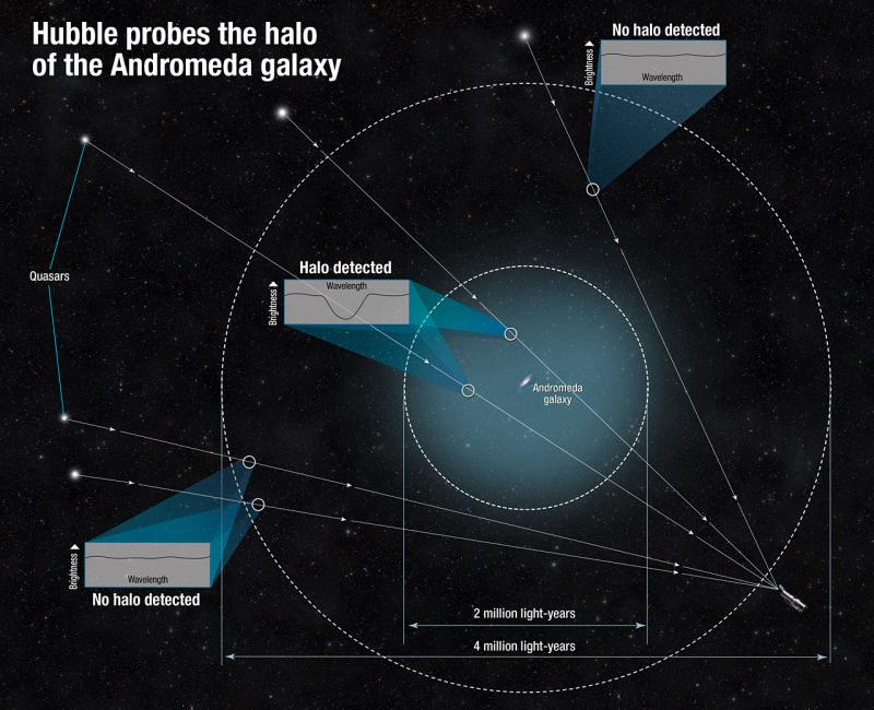 Hubble Finds Giant Halo Around the Andromeda Galaxy - Wikimedia Commons.jpg