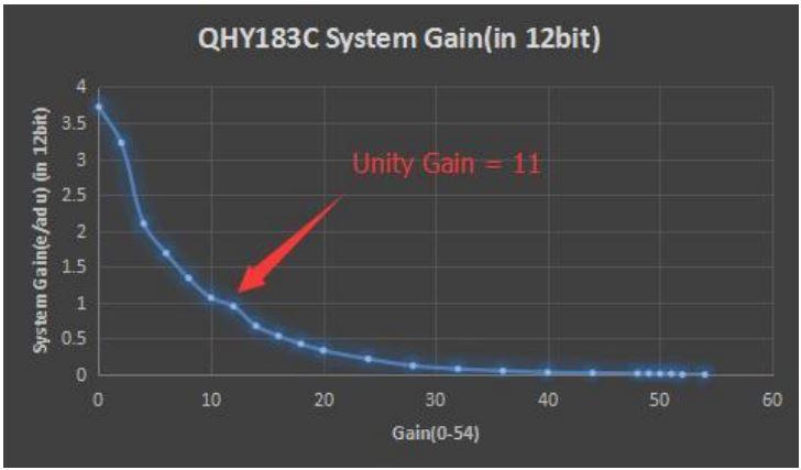 QHY_System_gain.JPG