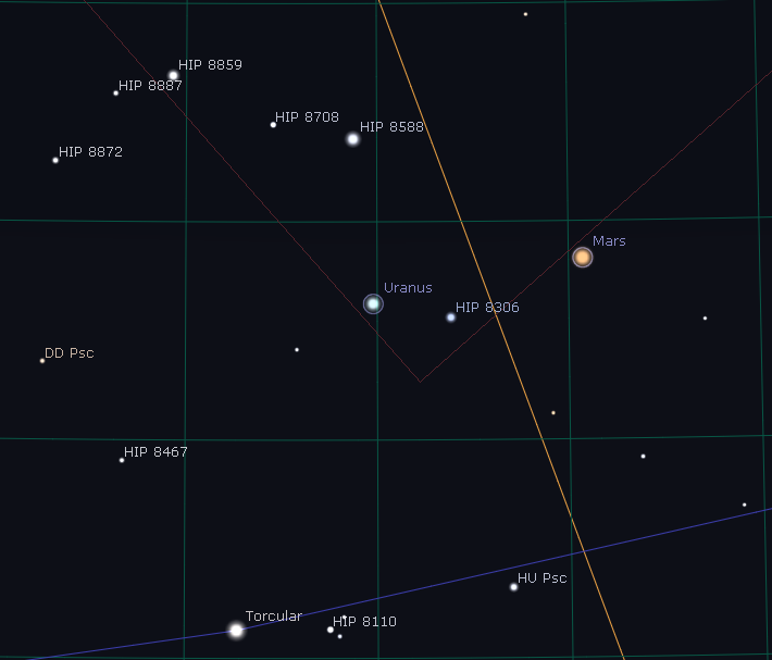 Mars and Uranus Star field on 2-12-19 - Squares are 1 degree.PNG