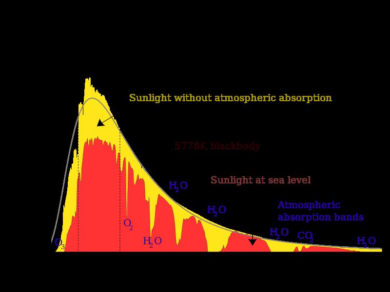 800px-Solar_spectrum_en.svg.png