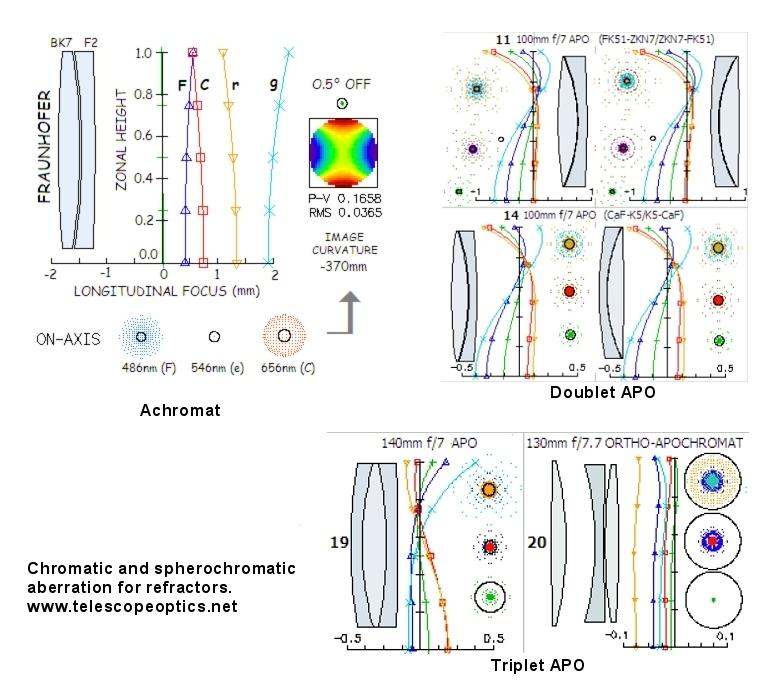 Refractor designs.jpg