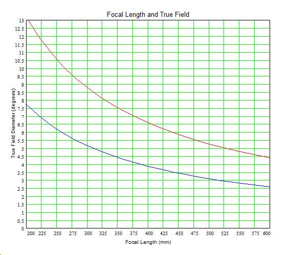 True Field 200 to 600.jpg