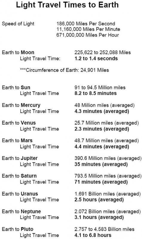 Light Travel Times to Earth.jpg