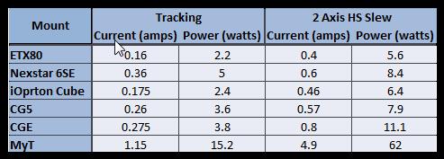 Mount Power Measurements.png