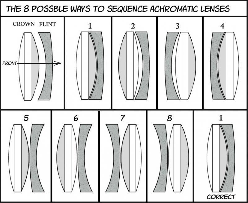 AchromaticLens.jpg