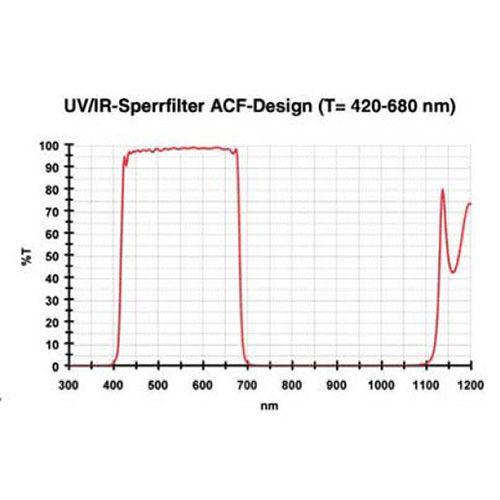uv-ir-cut-filter-transmission_2.jpg