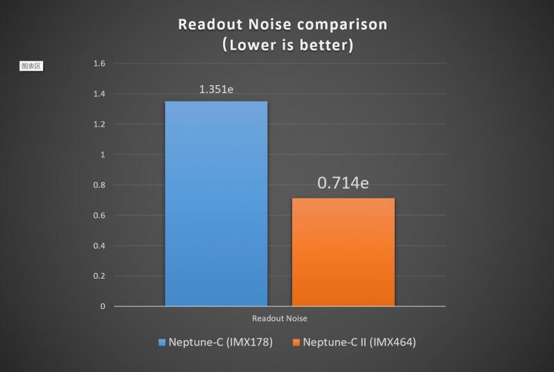 IMX464 VS IMX178 readout noise en.jpg