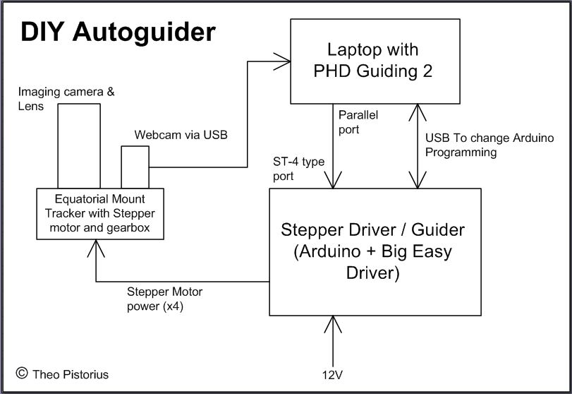Building an equatorial mount with autoguiding for
