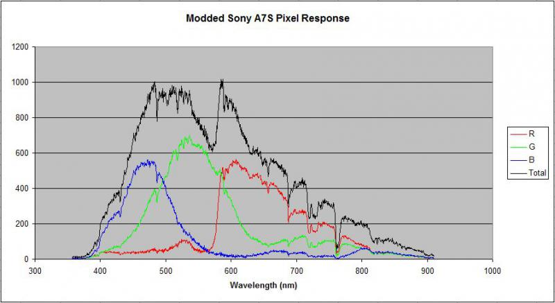 Sony_A7S_RGB_Response.JPG