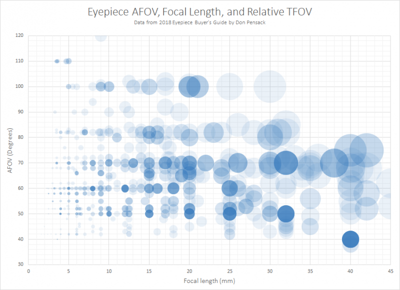 Eyepieces Relative TFOV Chart.png