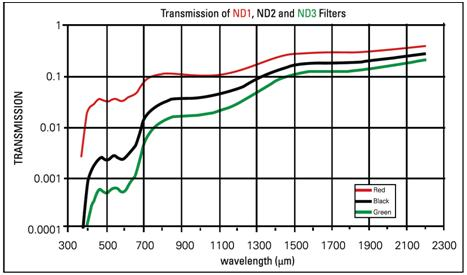 Graph-of-ND-Filter-Transmission-by-Wavelength.jpg
