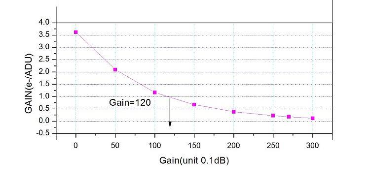 183-Gain-vs-gain.jpg