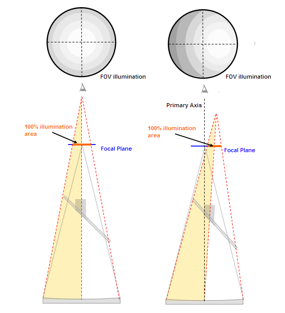 3035954-illumination_fov.PNG